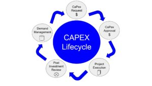 CaPEX lifecycle